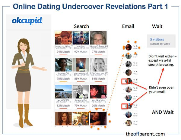 Online Dating: OK Cupid
