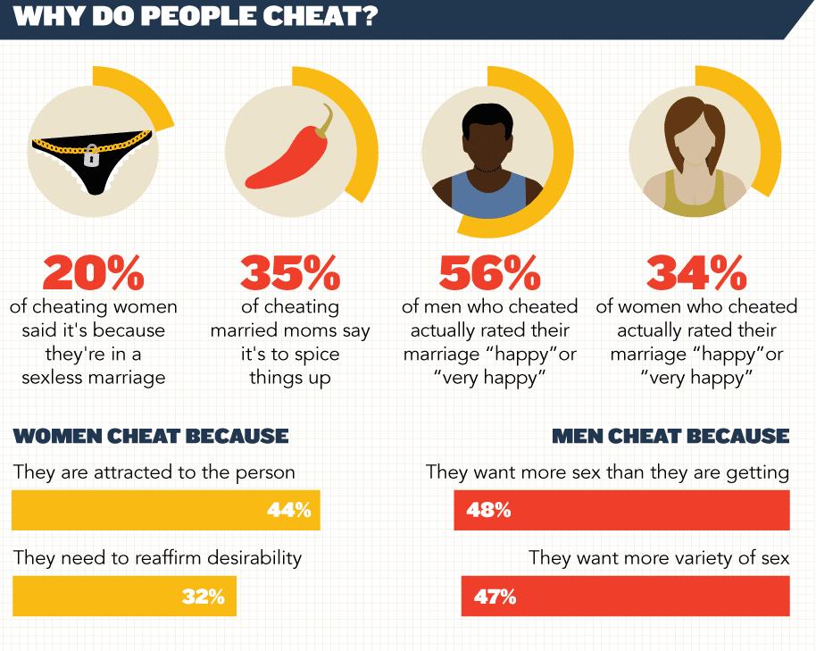 Why do men cheat, why do women cheat