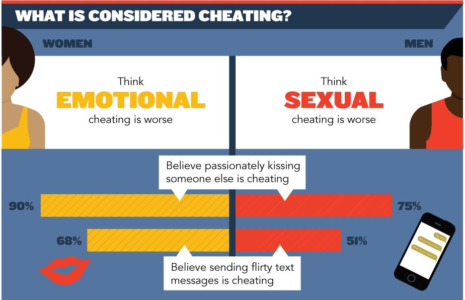 sexual infidelity, emotional infidelity