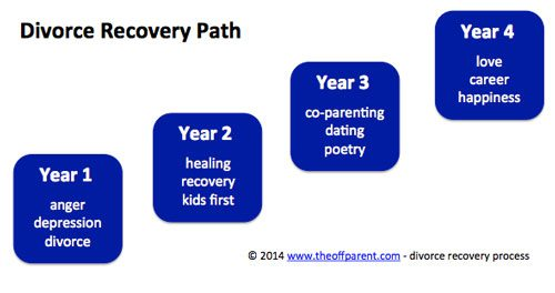 divorce-recovery-path-mcel